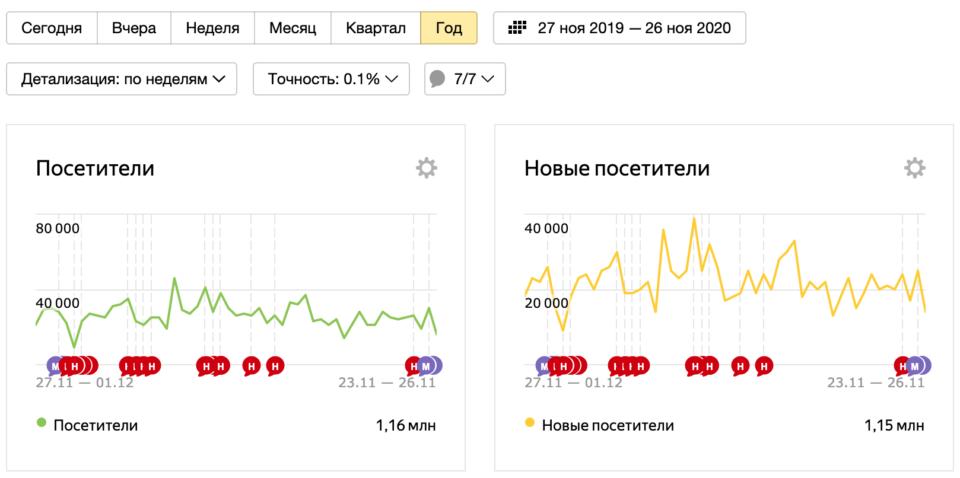 Результаты белого SEO-продвижения в одной из ниш бизнеса Москвы и области